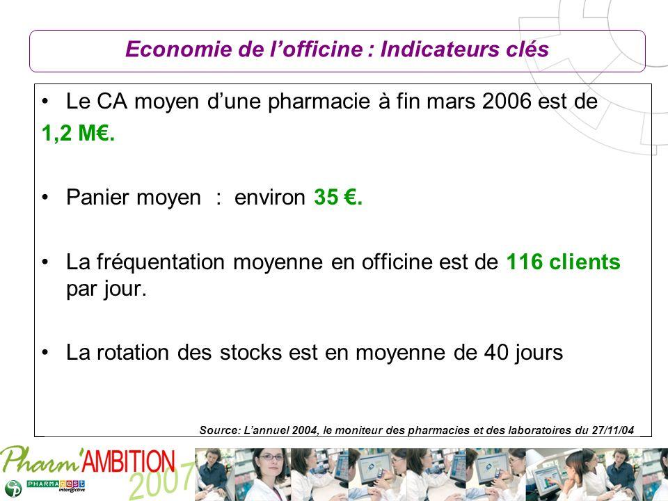 Pharm Ambition – Service Clients Avril 2007 Economie de lofficine : Indicateurs clés Le CA moyen dune pharmacie à fin mars 2006 est de 1,2 M. Panier m