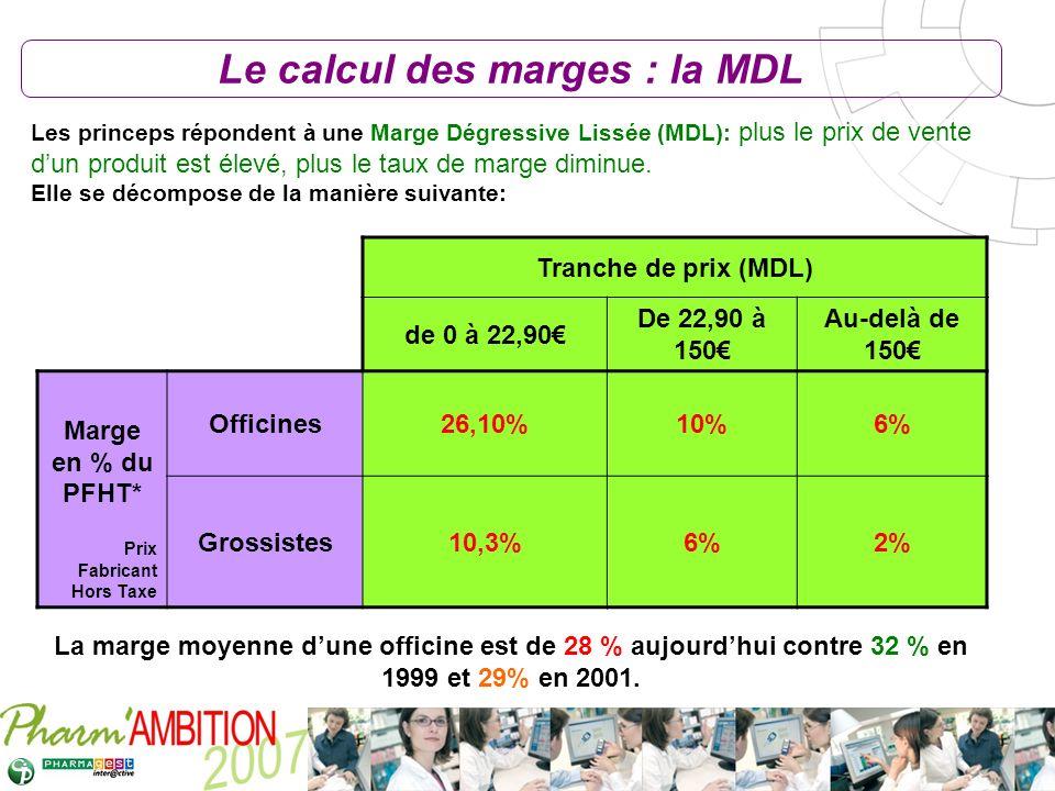 Pharm Ambition – Service Clients Avril 2007 Tranche de prix (MDL) de 0 à 22,90 De 22,90 à 150 Au-delà de 150 Marge en % du PFHT* Prix Fabricant Hors T