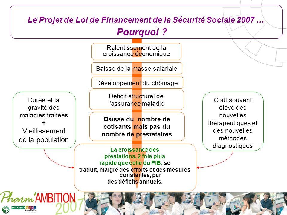 Pharm Ambition – Service Clients Avril 2007 Le Projet de Loi de Financement de la Sécurité Sociale 2007 … Pourquoi ? La croissance des prestations, 2