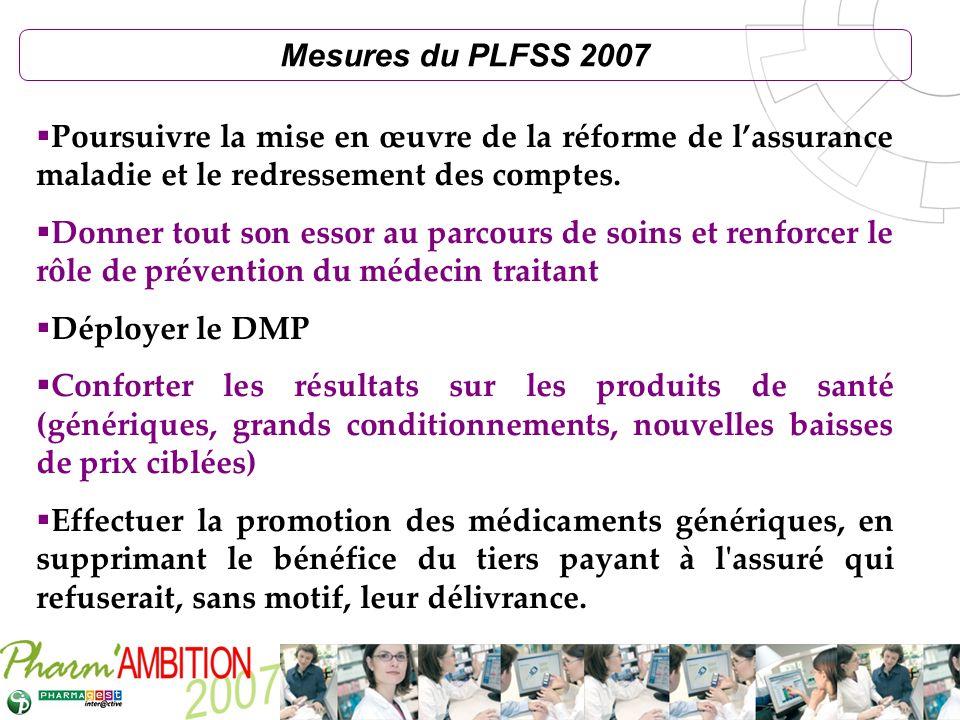 Pharm Ambition – Service Clients Avril 2007 Mesures du PLFSS 2007 Poursuivre la mise en œuvre de la réforme de lassurance maladie et le redressement d