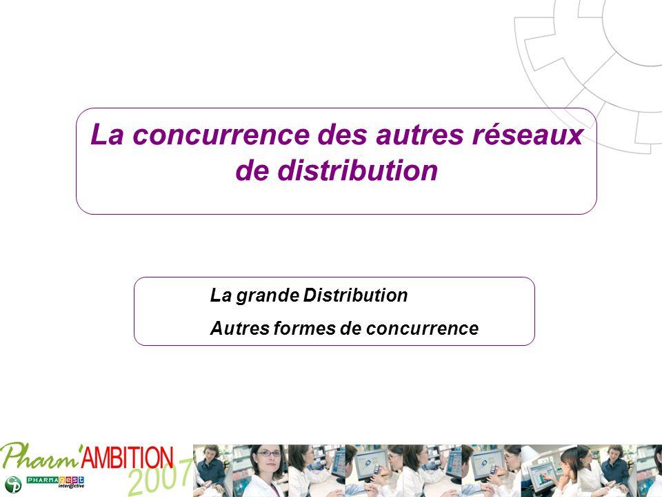 Pharm Ambition – Service Clients Avril 2007 La concurrence des autres réseaux de distribution La grande Distribution Autres formes de concurrence
