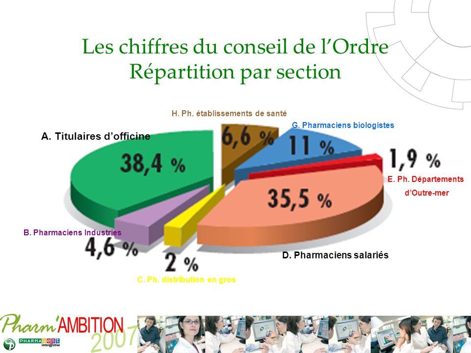 Pharm Ambition – Service Clients Avril 2007 Les chiffres du conseil de lOrdre Répartition par section A. Titulaires dofficine D. Pharmaciens salariés