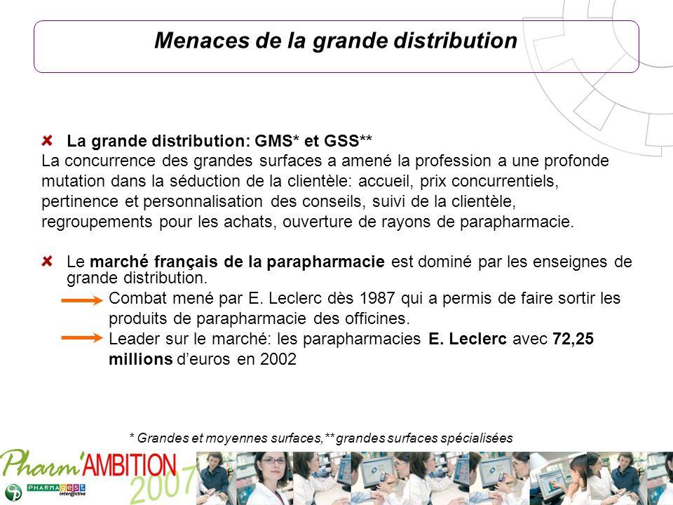 Pharm Ambition – Service Clients Avril 2007 Menaces de la grande distribution La grande distribution: GMS* et GSS** La concurrence des grandes surface