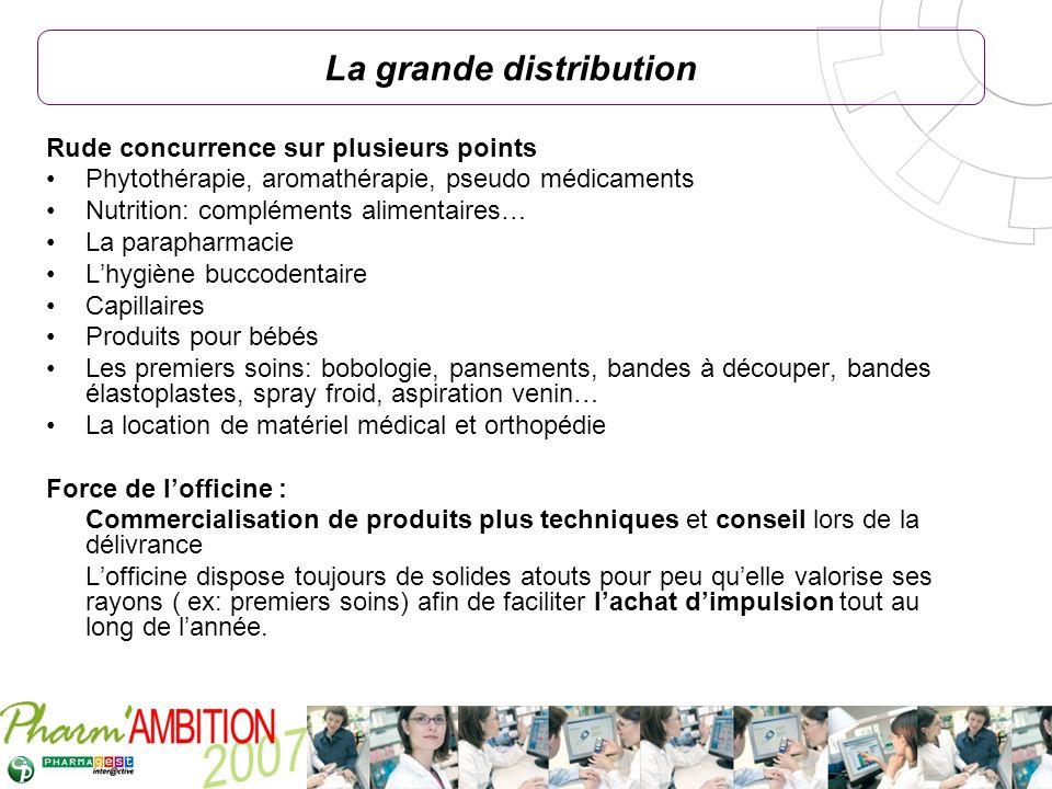 Pharm Ambition – Service Clients Avril 2007 Rude concurrence sur plusieurs points Phytothérapie, aromathérapie, pseudo médicaments Nutrition: compléme
