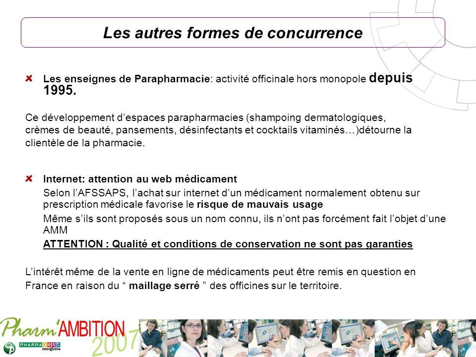 Pharm Ambition – Service Clients Avril 2007 Les autres formes de concurrence Les enseignes de Parapharmacie: activité officinale hors monopole depuis