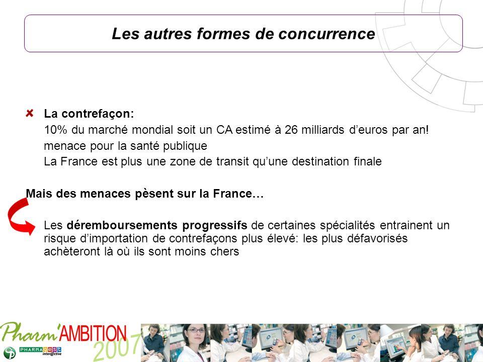 Pharm Ambition – Service Clients Avril 2007 La contrefaçon: 10% du marché mondial soit un CA estimé à 26 milliards deuros par an! menace pour la santé