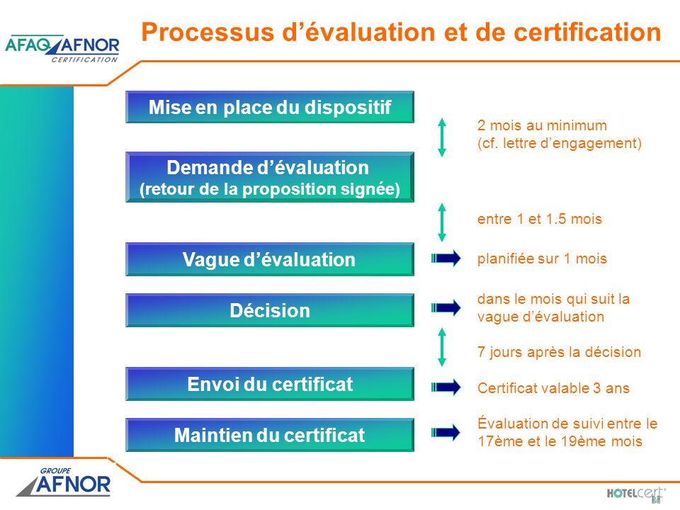 Maintien du certificat Envoi du certificat Vague dévaluation planifiée sur 1 mois Demande dévaluation (retour de la proposition signée) Mise en place