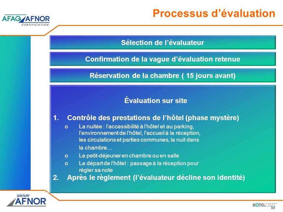 Sélection de lévaluateur Réservation de la chambre ( 15 jours avant) Processus dévaluation Confirmation de la vague dévaluation retenue Évaluation sur