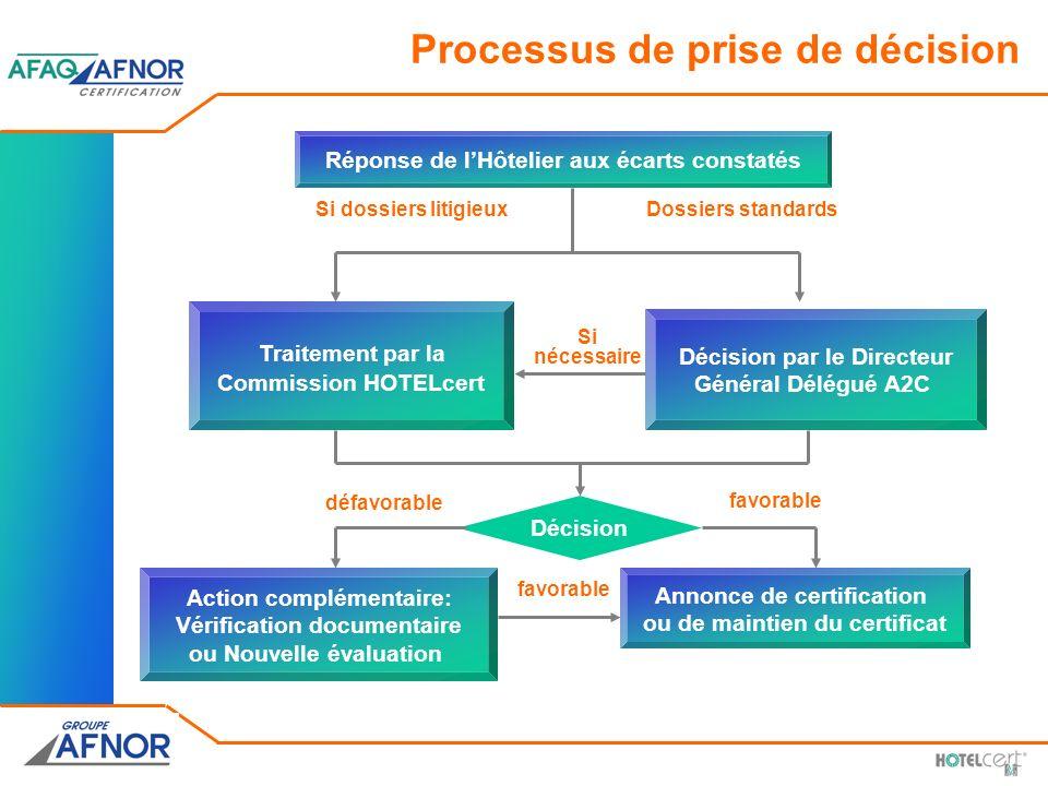 Processus de prise de décision Décision Traitement par la Commission HOTELcert Réponse de lHôtelier aux écarts constatés Décision par le Directeur Gén