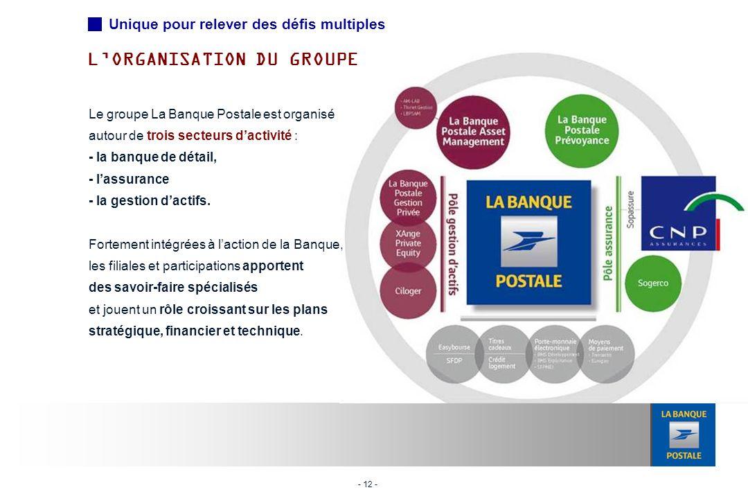 - 12 - LORGANISATION DU GROUPE Le groupe La Banque Postale est organisé autour de trois secteurs dactivité : - la banque de détail, - lassurance - la gestion dactifs.