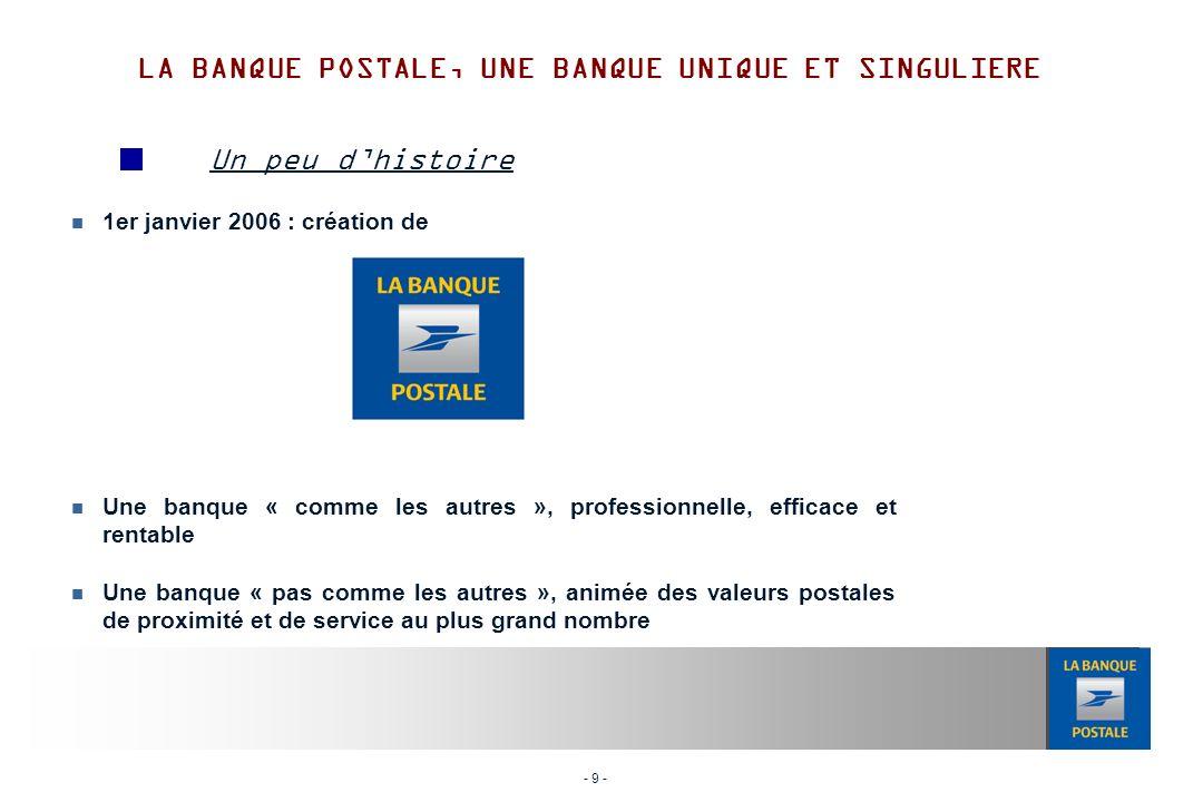 - 30 - Un peu dhistoire Groupe La Banque Postale UNIQUE POUR RELEVER DES DEFIS MULTIPLES Activités UNIQUE POUR REPONDRE A DES ATTENTES MULTIPLES Développement responsable UNIQUE POUR ASSUMER DES ENGAGEMENTS MULTIPLES Eléments financiers simplifiés UNIQUE POUR OBTENIR DES RESULTATS MULTIPLES LA BANQUE POSTALE, UNE BANQUE UNIQUE ET SINGULIERE