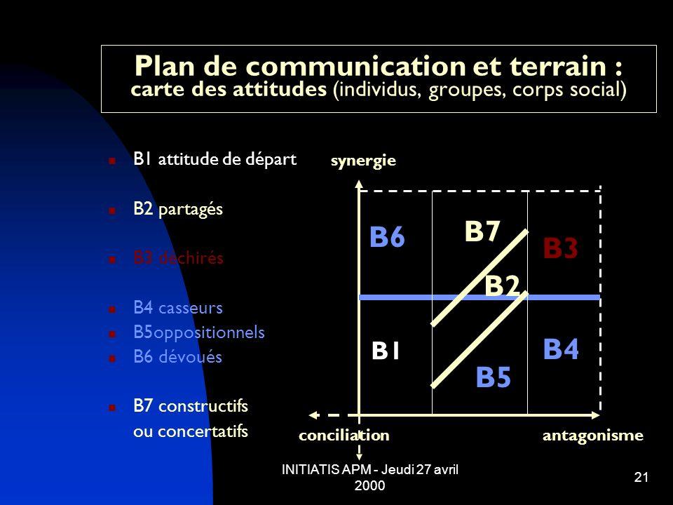 INITIATIS APM - Jeudi 27 avril 2000 21 Plan de communication et terrain : carte des attitudes (individus, groupes, corps social) B1 attitude de départ