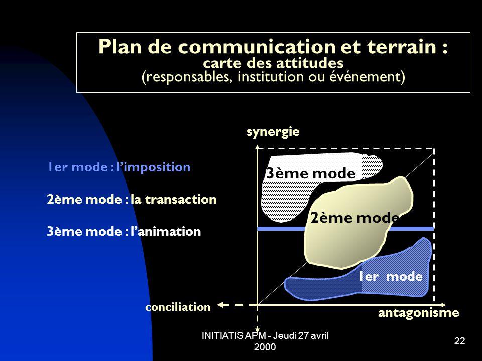 INITIATIS APM - Jeudi 27 avril 2000 22 Plan de communication et terrain : carte des attitudes (responsables, institution ou événement) antagonisme syn