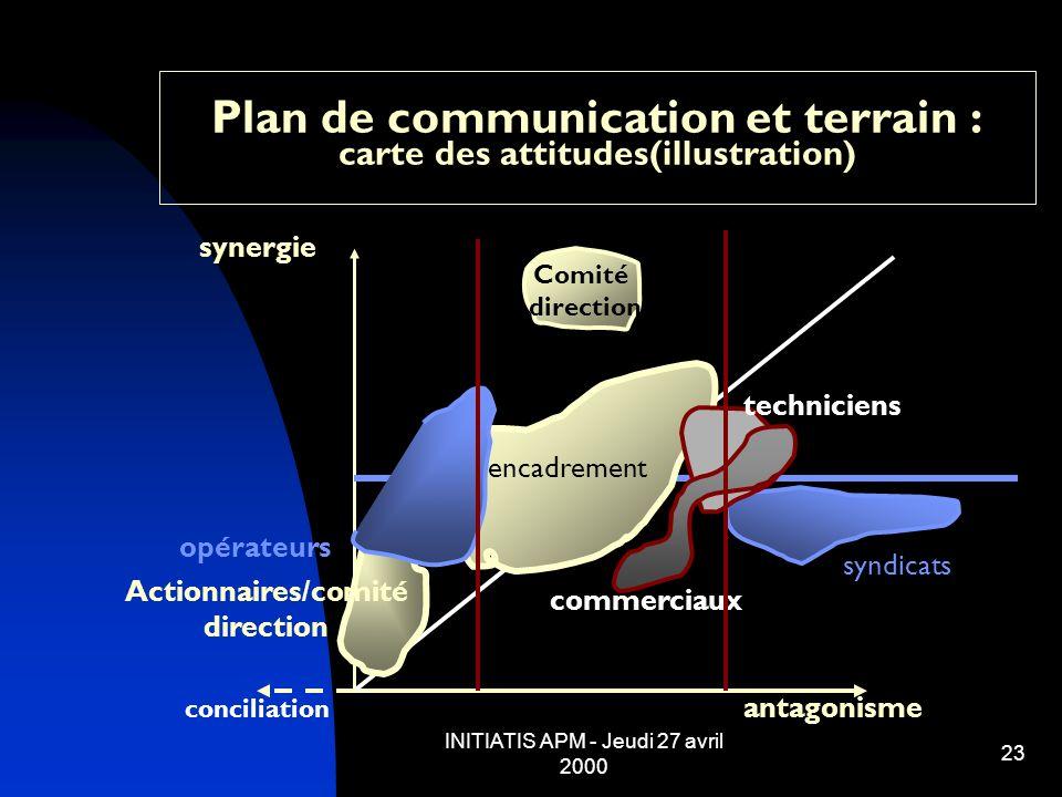INITIATIS APM - Jeudi 27 avril 2000 23 Plan de communication et terrain : carte des attitudes(illustration) antagonisme synergie conciliation syndicat
