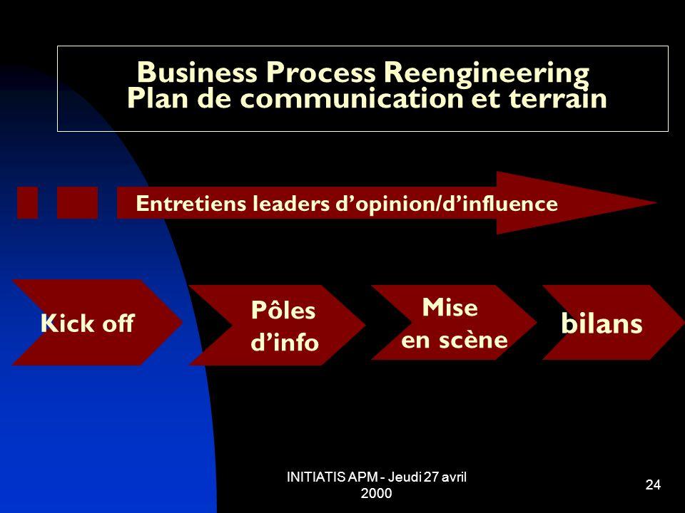 INITIATIS APM - Jeudi 27 avril 2000 24 Business Process Reengineering Plan de communication et terrain Kick off Pôles dinfo Mise en scène bilans Entre