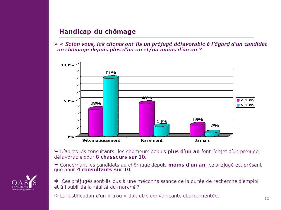 12 Handicap du chômage Daprès les consultants, les chômeurs depuis plus dun an font lobjet dun préjugé défavorable pour 8 chasseurs sur 10.