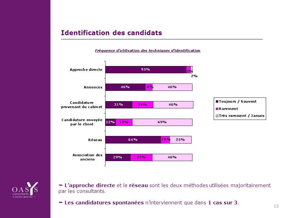 13 Identification des candidats Lapproche directe et le réseau sont les deux méthodes utilisées majoritairement par les consultants.