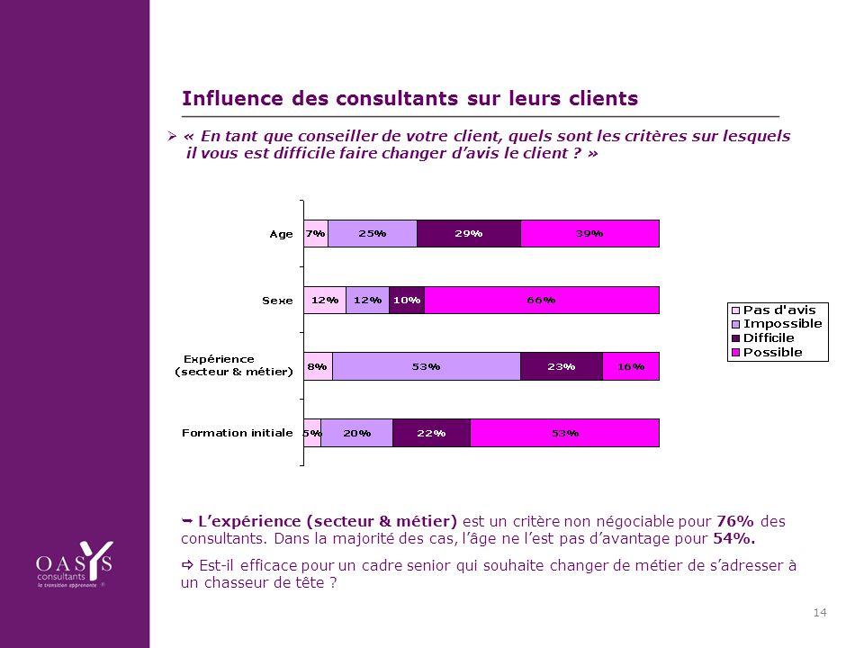 14 Influence des consultants sur leurs clients Lexpérience (secteur & métier) est un critère non négociable pour 76% des consultants.