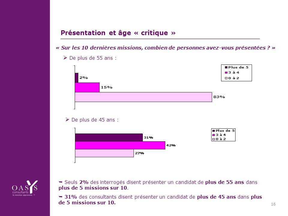 16 Présentation et âge « critique » De plus de 55 ans : De plus de 45 ans : Seuls 2% des interrogés disent présenter un candidat de plus de 55 ans dans plus de 5 missions sur 10.