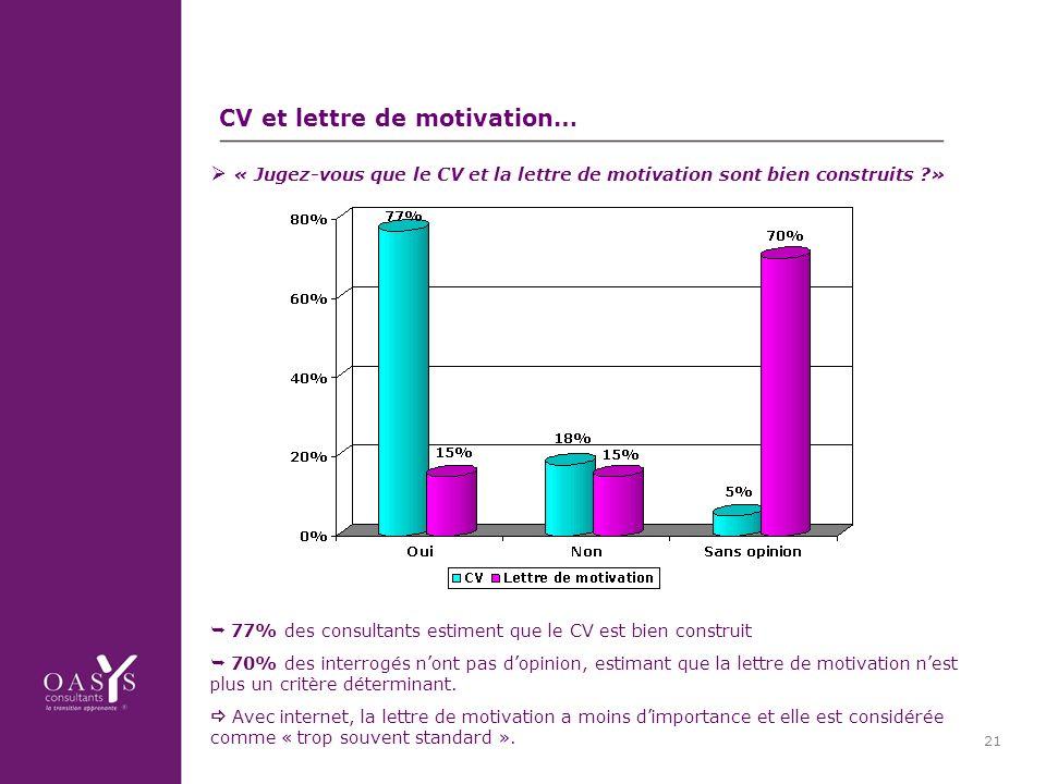 21 CV et lettre de motivation… 77% des consultants estiment que le CV est bien construit 70% des interrogés nont pas dopinion, estimant que la lettre de motivation nest plus un critère déterminant.