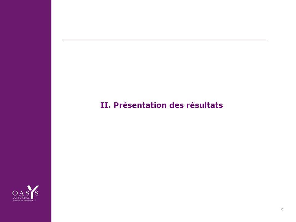 9 II. Présentation des résultats