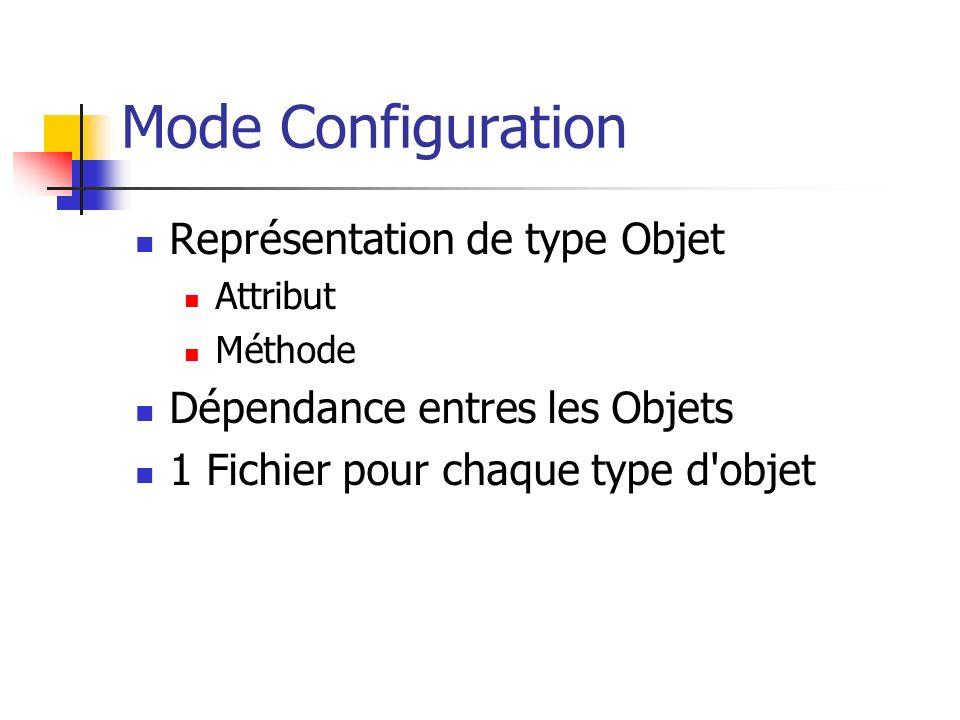 Mode Configuration Représentation de type Objet Attribut Méthode Dépendance entres les Objets 1 Fichier pour chaque type d'objet