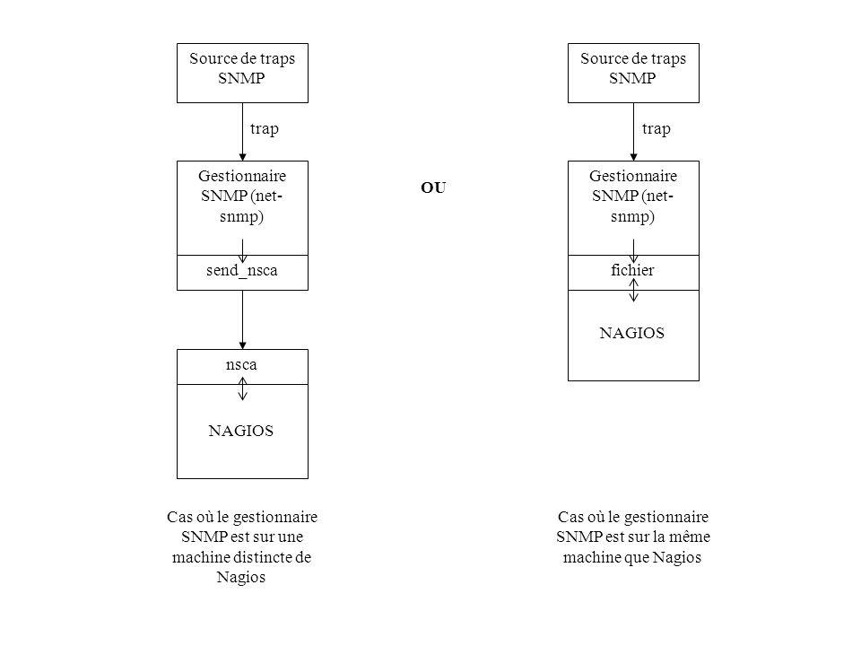 OU Source de traps SNMP NAGIOS nsca Gestionnaire SNMP (net- snmp) send_nsca trap Cas où le gestionnaire SNMP est sur une machine distincte de Nagios S