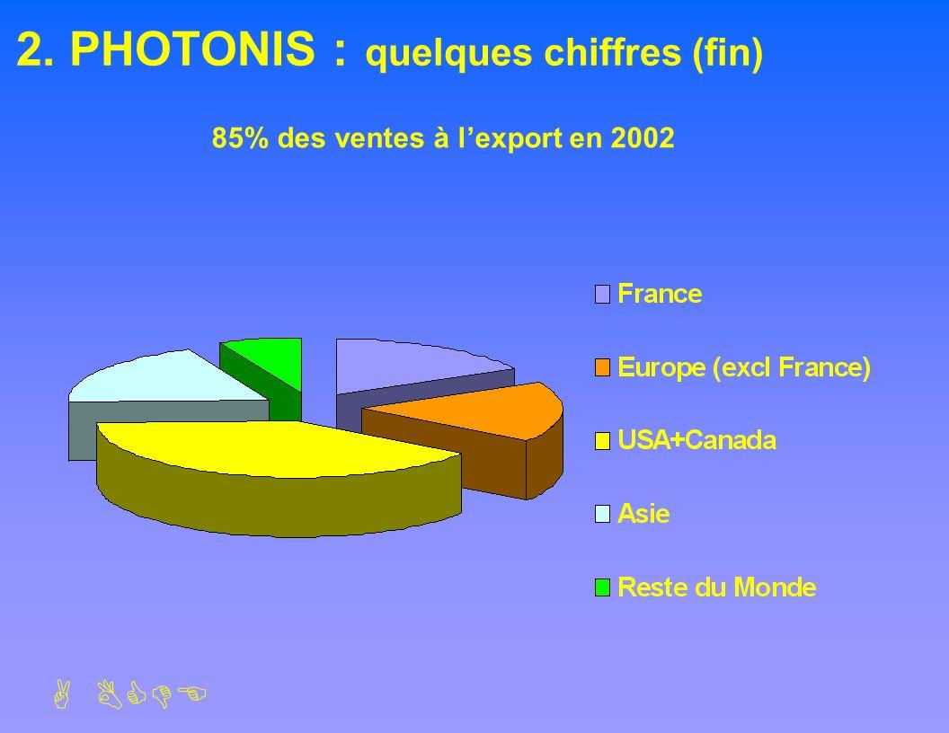 ABCDE 2. PHOTONIS : quelques chiffres (fin) 85% des ventes à lexport en 2002