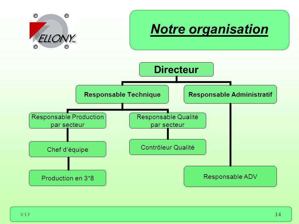 V 1.7 14 Notre organisation Directeur Responsable Technique Responsable Production par secteur Chef déquipe Production en 3*8 Responsable Qualité par