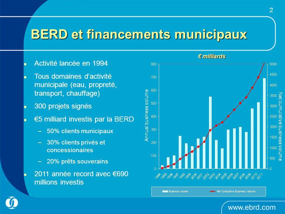 2 Activité lancée en 1994 Tous domaines dactivité municipale (eau, propreté, transport, chauffage) 300 projets signés 5 milliard investis par la BERD