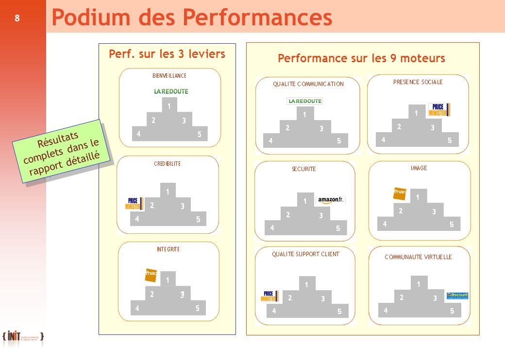 8 Performance sur les 9 moteurs Podium des Performances Perf. sur les 3 leviers Résultats complets dans le rapport détaillé