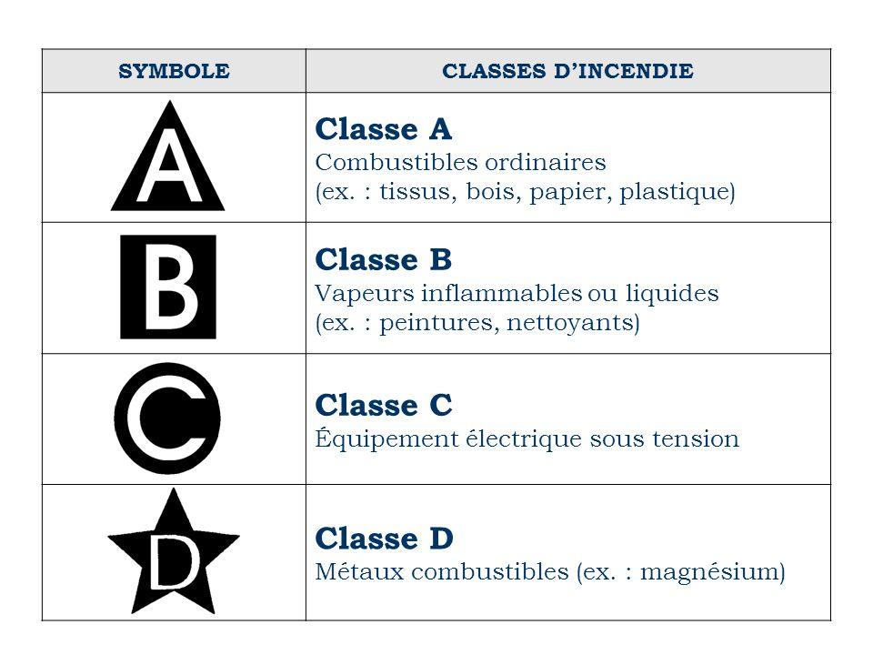 SYMBOLECLASSES DINCENDIE Classe A Combustibles ordinaires (ex. : tissus, bois, papier, plastique) Classe B Vapeurs inflammables ou liquides (ex. : pei