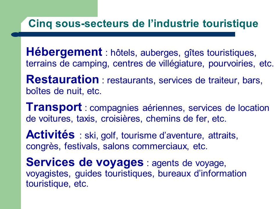 Cinq sous-secteurs de lindustrie touristique Hébergement : hôtels, auberges, gîtes touristiques, terrains de camping, centres de villégiature, pourvoi