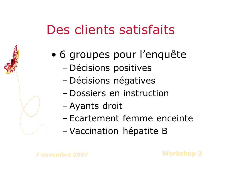 6 groupes pour lenquête –Décisions positives –Décisions négatives –Dossiers en instruction –Ayants droit –Ecartement femme enceinte –Vaccination hépatite B Des clients satisfaits