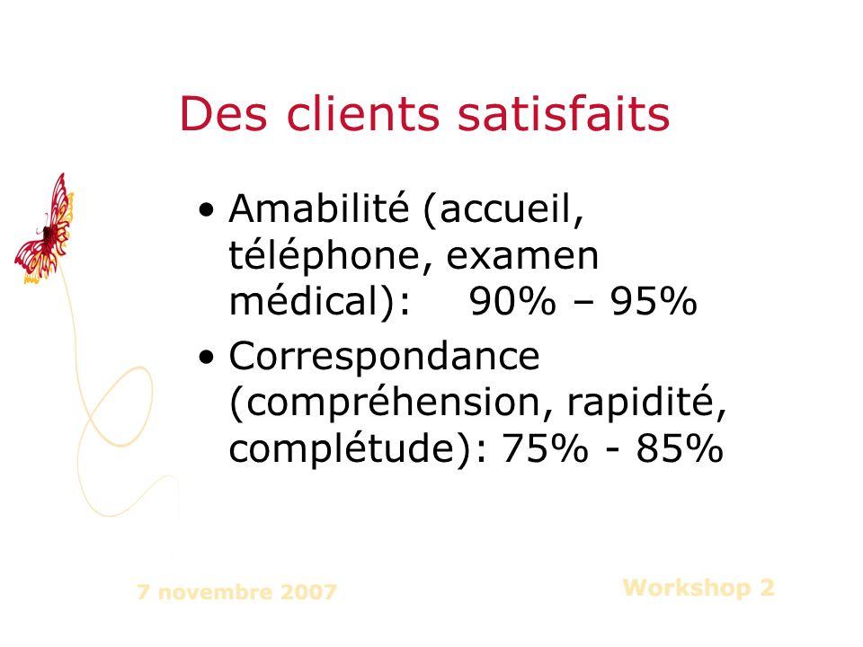 Amabilité (accueil, téléphone, examen médical): 90% – 95% Correspondance (compréhension, rapidité, complétude): 75% - 85% Des clients satisfaits