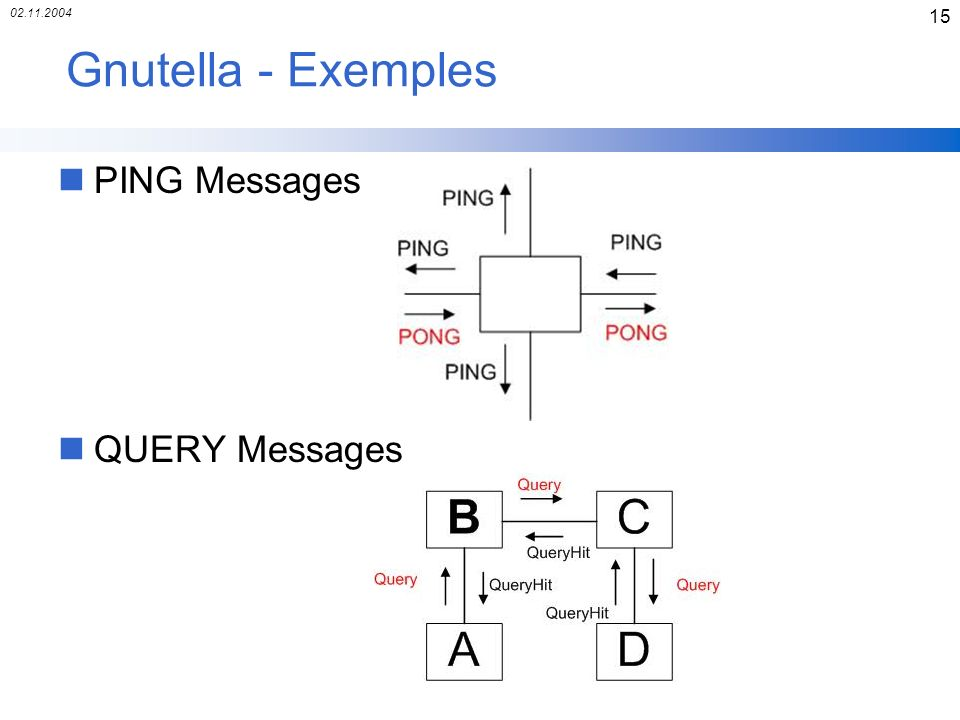 02.11.2004 15 Gnutella - Exemples nPING Messages nQUERY Messages