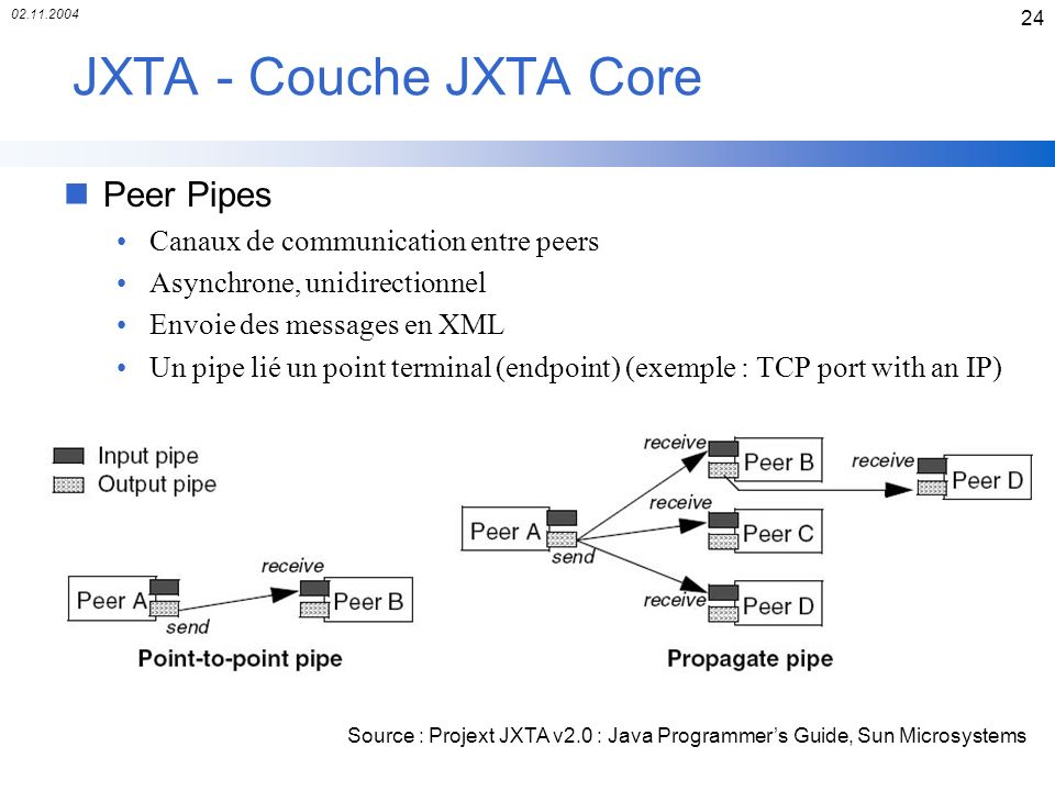 02.11.2004 24 JXTA - Couche JXTA Core nPeer Pipes Canaux de communication entre peers Asynchrone, unidirectionnel Envoie des messages en XML Un pipe lié un point terminal (endpoint) (exemple : TCP port with an IP) Source : Projext JXTA v2.0 : Java Programmers Guide, Sun Microsystems