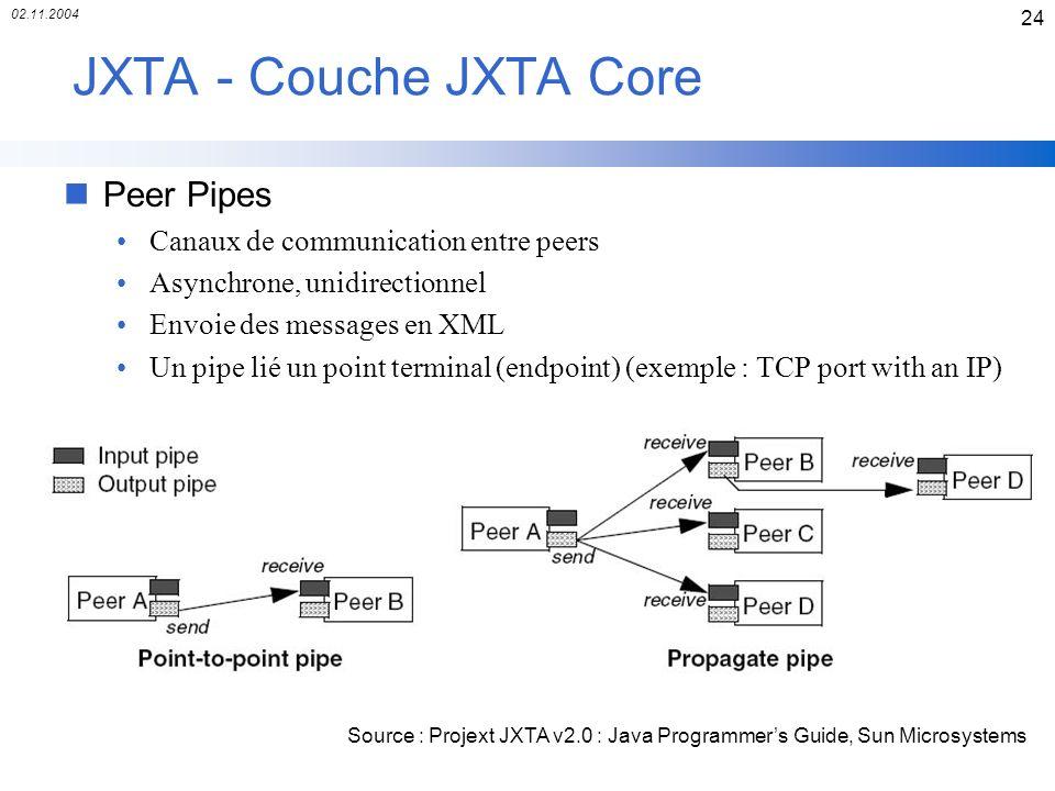 02.11.2004 24 JXTA - Couche JXTA Core nPeer Pipes Canaux de communication entre peers Asynchrone, unidirectionnel Envoie des messages en XML Un pipe l