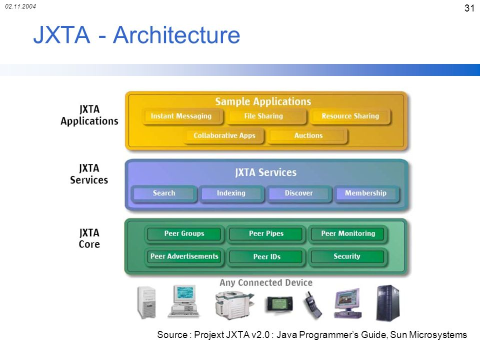 02.11.2004 31 JXTA - Architecture Source : Projext JXTA v2.0 : Java Programmers Guide, Sun Microsystems
