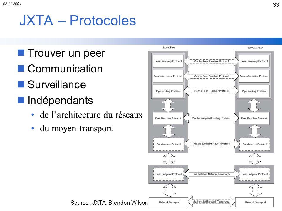 02.11.2004 33 JXTA – Protocoles nTrouver un peer nCommunication nSurveillance nIndépendants de larchitecture du réseaux du moyen transport Source : JX