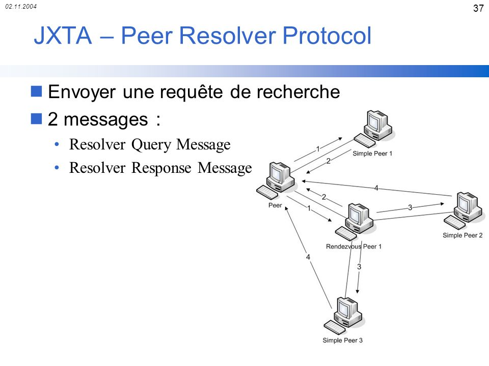 02.11.2004 37 JXTA – Peer Resolver Protocol nEnvoyer une requête de recherche n2 messages : Resolver Query Message Resolver Response Message