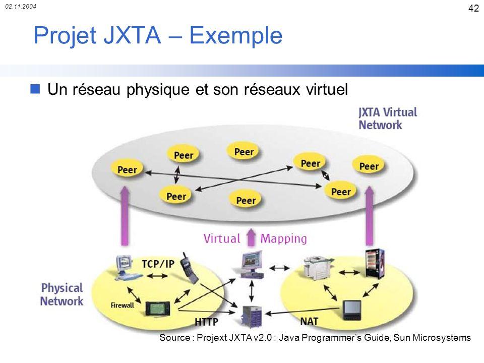 02.11.2004 42 Projet JXTA – Exemple nUn réseau physique et son réseaux virtuel Source : Projext JXTA v2.0 : Java Programmers Guide, Sun Microsystems