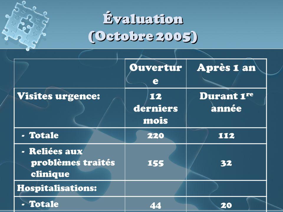 Évaluation (Octobre 2005) Ouvertur e Après 1 an Visites urgence:12 derniers mois Durant 1 re année - Totale220112 - Reliées aux problèmes traités clin