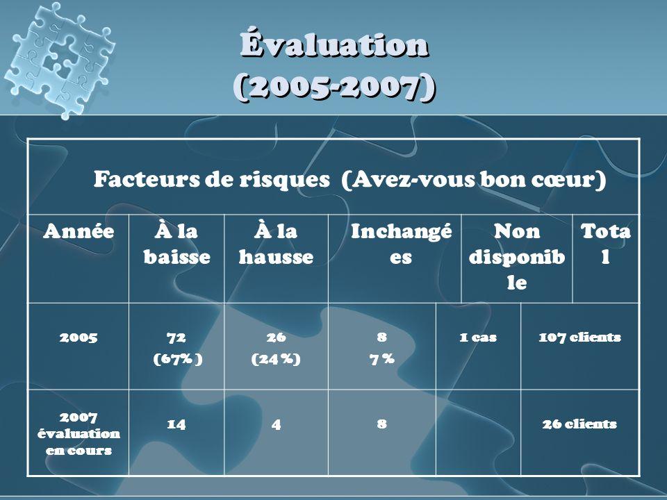 Évaluation (2005-2007) Facteurs de risques (Avez-vous bon cœur) AnnéeÀ la baisse À la hausse Inchangé es Non disponib le Tota l 200572 (67% ) 26 (24 %
