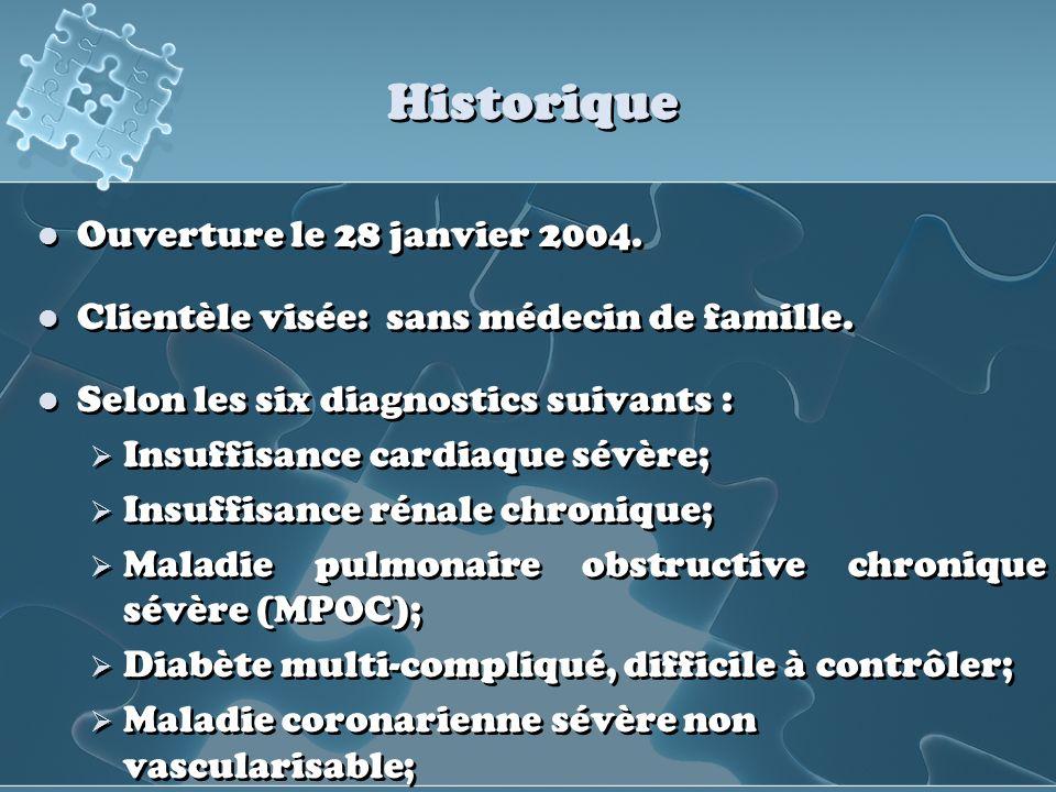 Historique Ouverture le 28 janvier 2004. Clientèle visée: sans médecin de famille. Selon les six diagnostics suivants : Insuffisance cardiaque sévère;