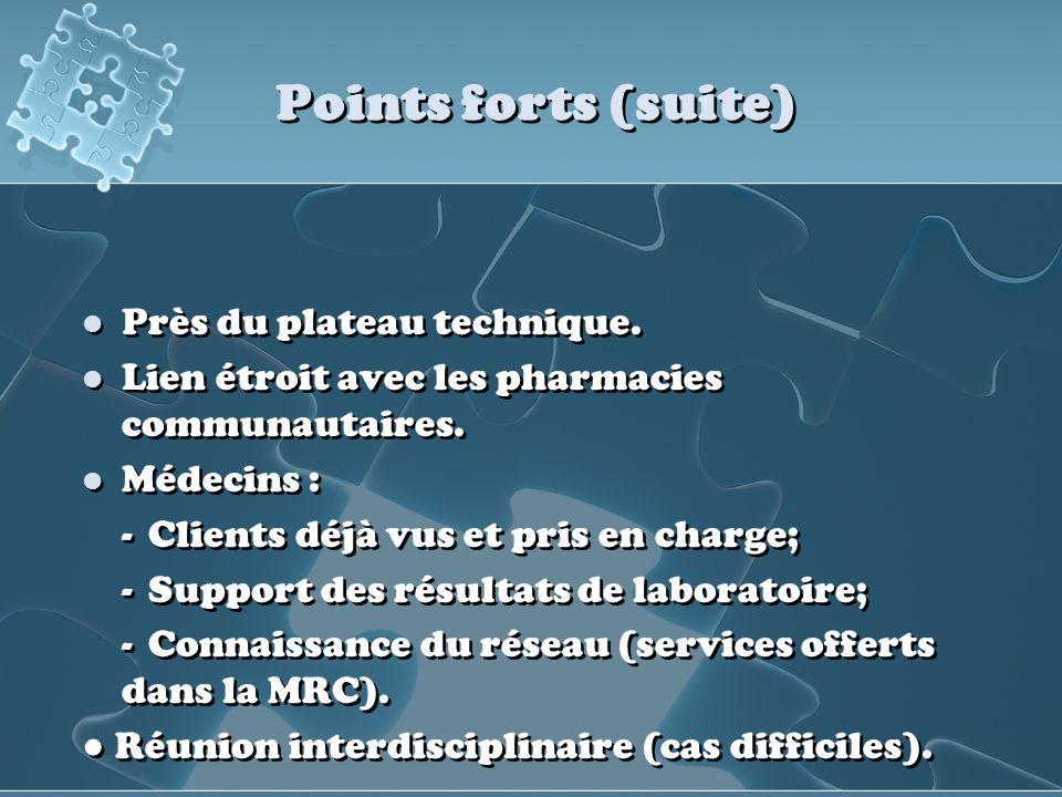 Points forts (suite) Près du plateau technique. Lien étroit avec les pharmacies communautaires. Médecins : -Clients déjà vus et pris en charge; -Suppo