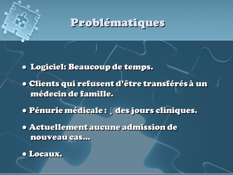 Problématiques Logiciel: Beaucoup de temps. Clients qui refusent dêtre transférés à un médecin de famille. Pénurie médicale : des jours cliniques. Act