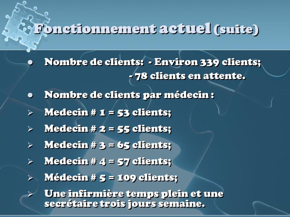 Fonctionnement actuel (suite) Nombre de clients: - Environ 339 clients; - 78 clients en attente. Nombre de clients par médecin : Medecin # 1 = 53 clie