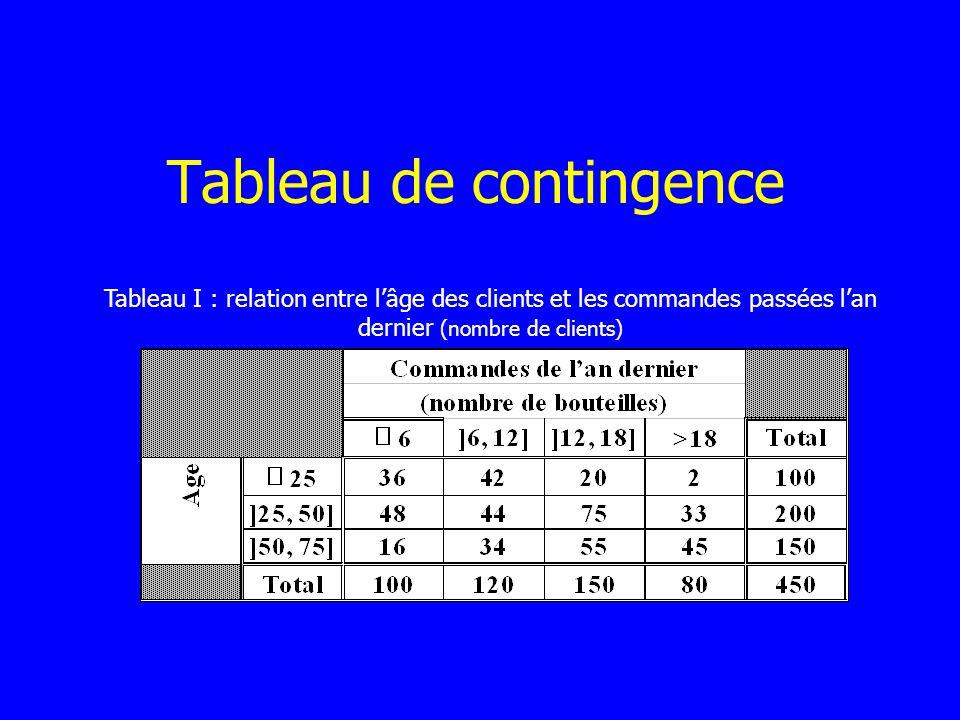 Tableau de contingence Tableau I : relation entre lâge des clients et les commandes passées lan dernier (nombre de clients)