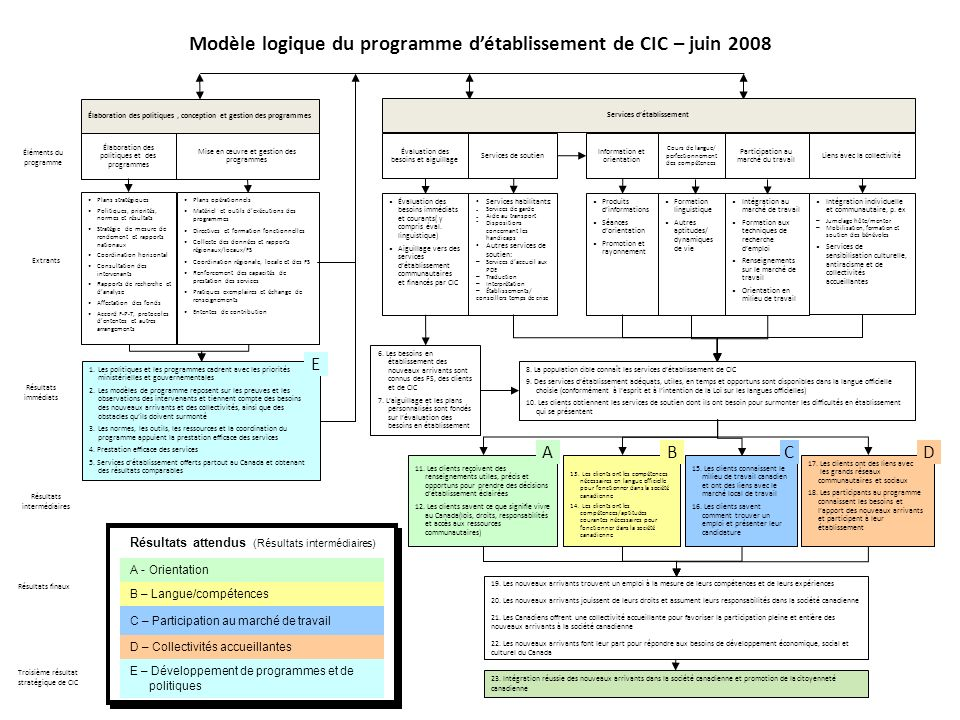 Résultats finaux Modèle logique du programme détablissement de CIC – juin 2008 Résultats immédiats Éléments du programme Troisième résultat stratégiqu